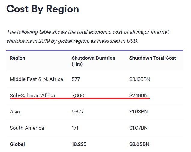 Cost of shutdowns by region edit