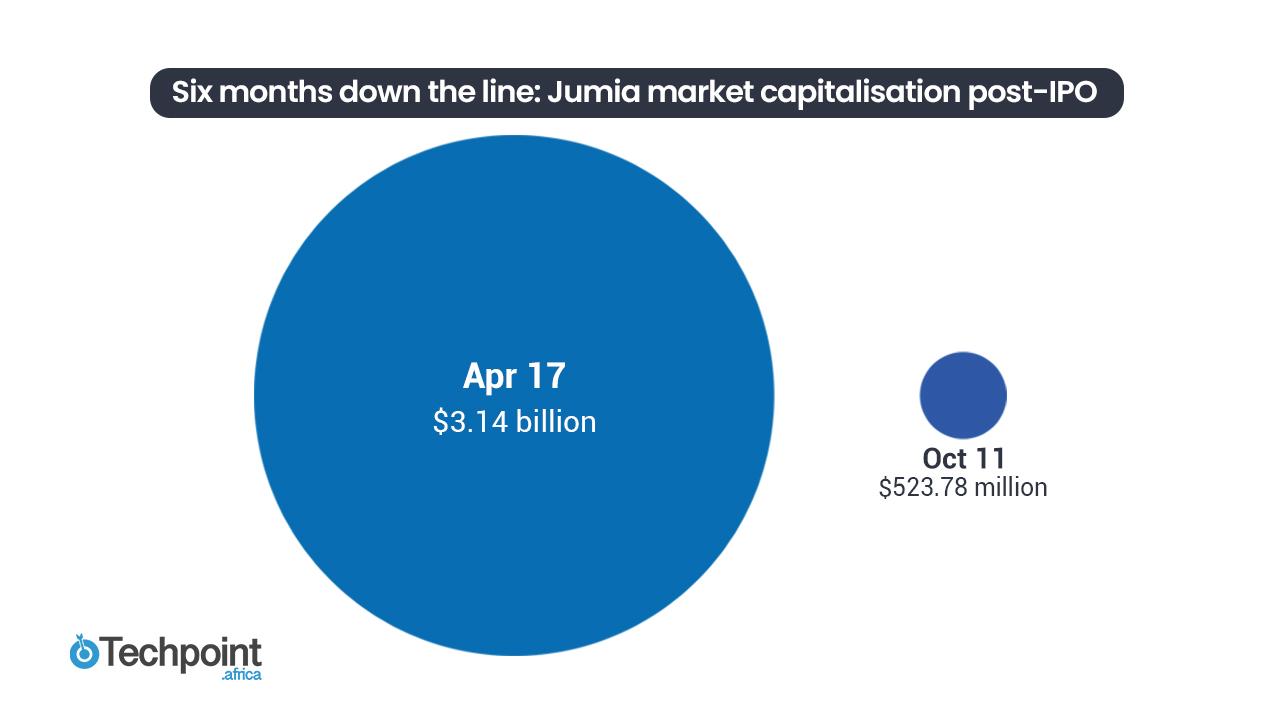 Jumia chart 3