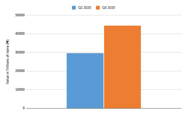 NIP Value Q2 Q3 2020