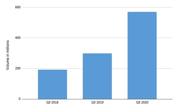 NIP Volume Q3 2018 2019 and 2020