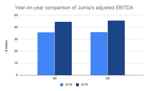Year on year comparison of Jumias adjusted EBITDA