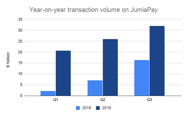 Year on year transaction volume on JumiaPay