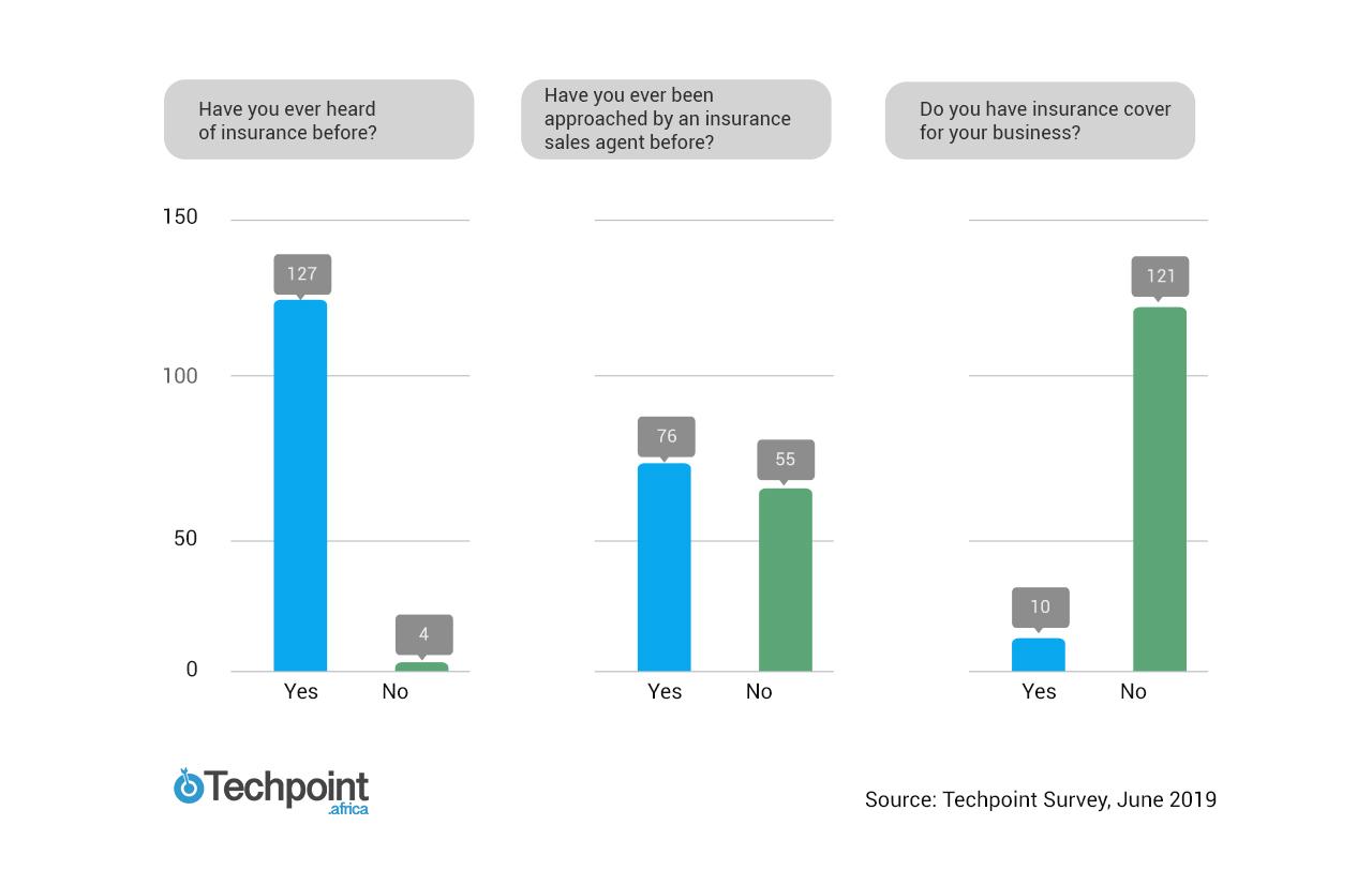 insurance penetration survey