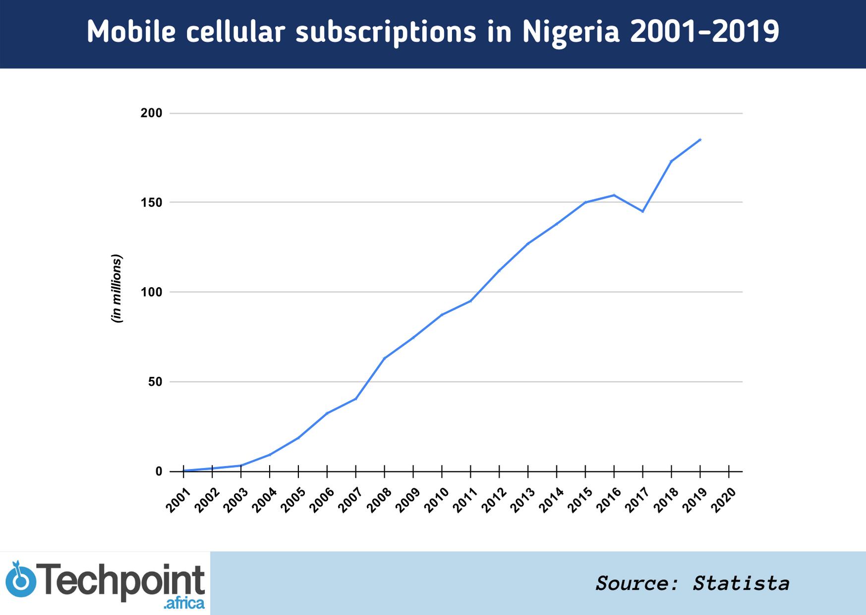Cellular subscription