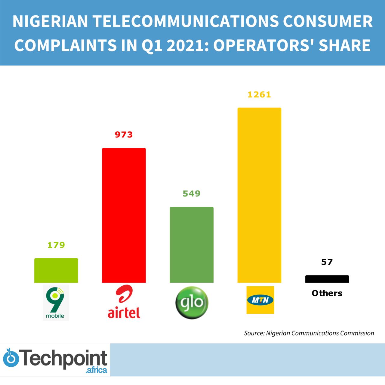 Consumer complaints Operators share