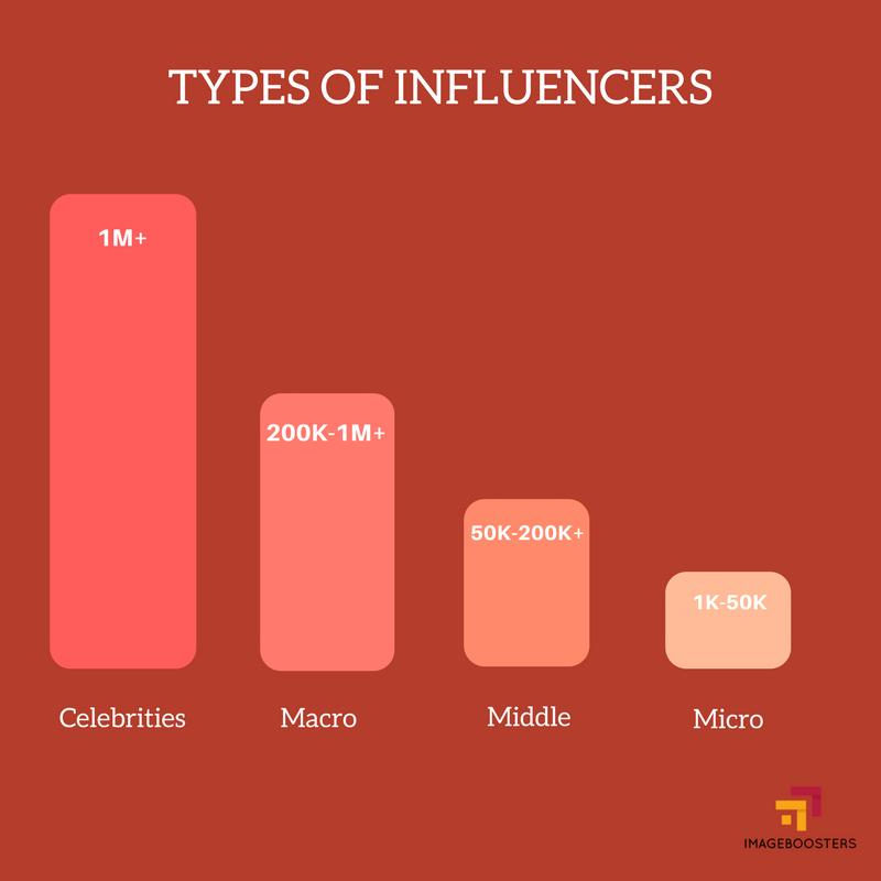 Influencer Marketing Inforgraphic Image