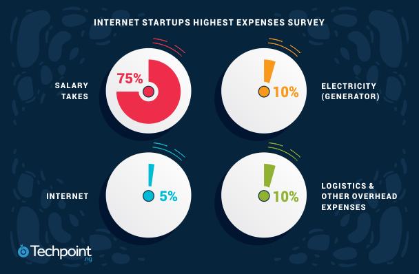 Nigerian startups expenses