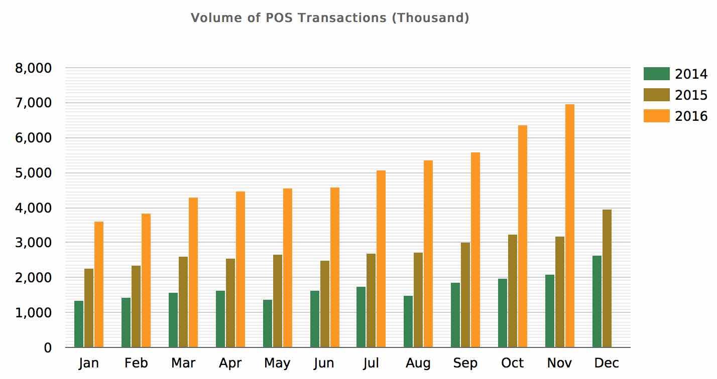 nibss-volume-of-pos-transactions