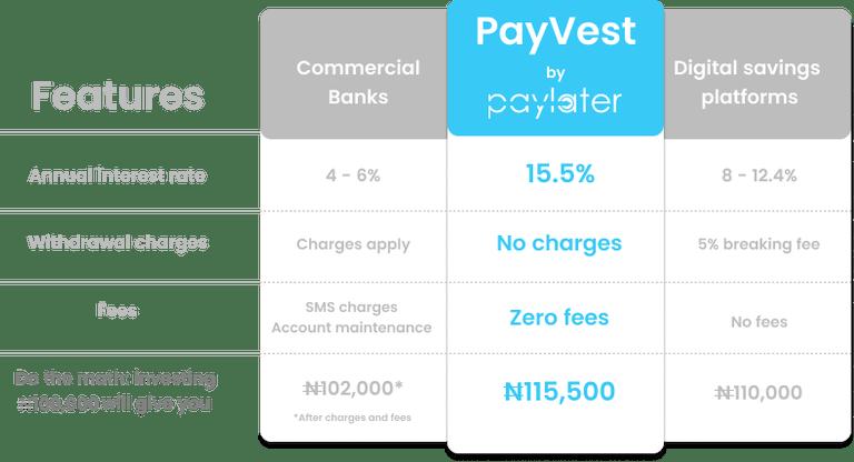 PayVest rates