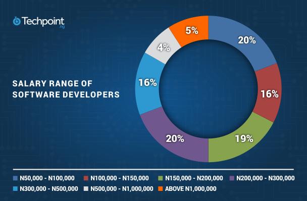 developer salary C
