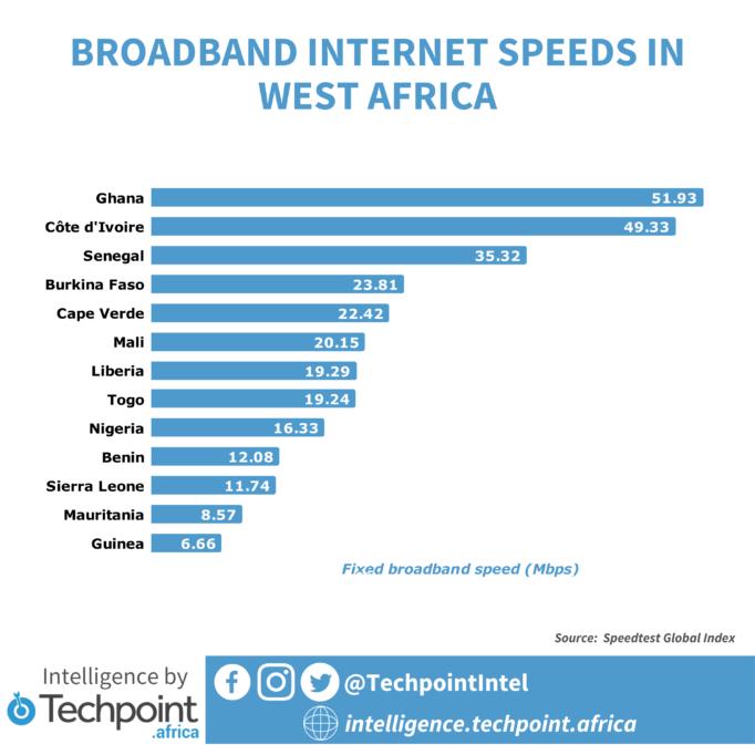 BROADBAND INTERNET SPEEDS IN WEST AFRICA
