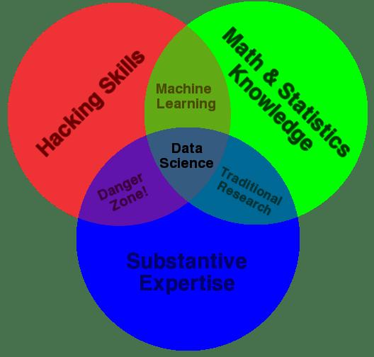 Data Science VD